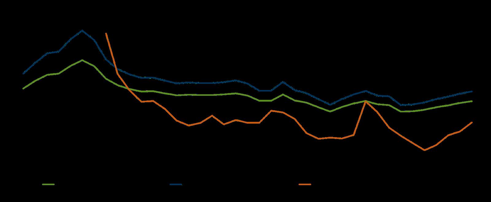 U.S. Farm Financial Ratios graft