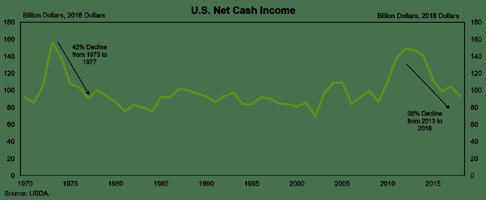 U.S. Net Cash Income graft