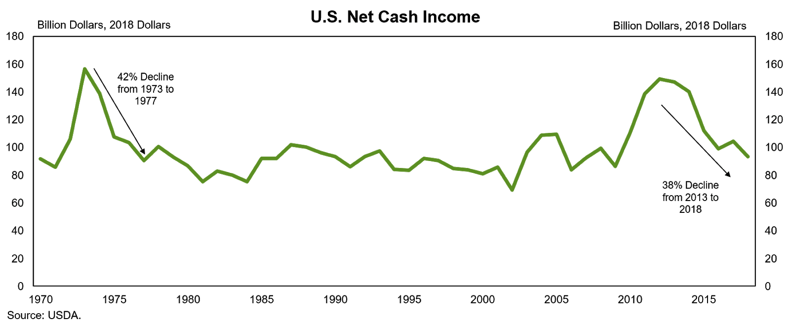 US Net Cash Income 2018 graphic